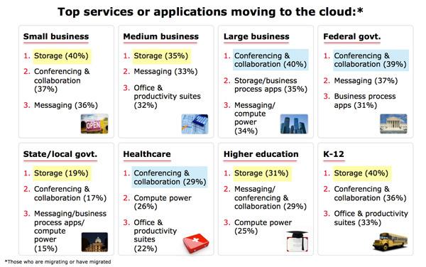 cloud_computing_uses