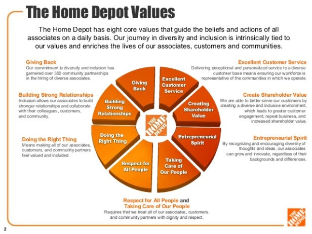 diversity-and-inclusion-at-the-home-depot-v2-2-638