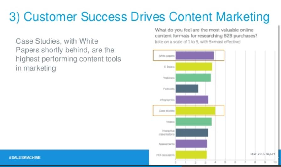 Customer Success and Content Marketing