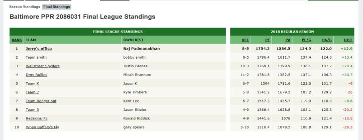 capture-final standings